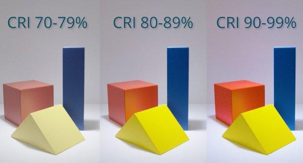 Kleurweergave CRI